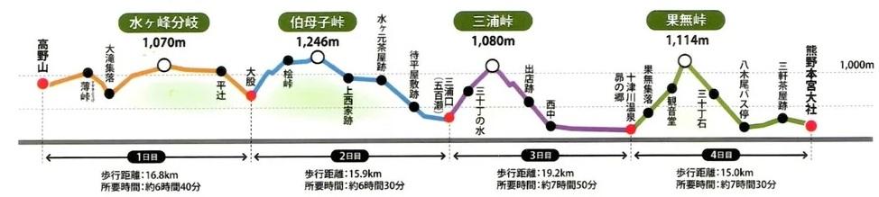 熊野古道小辺路地図